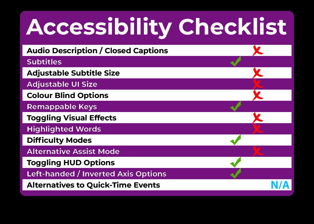 Alan Wake Accessibility