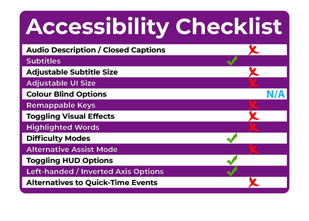 Accessibility Checklist THE LAST OF US